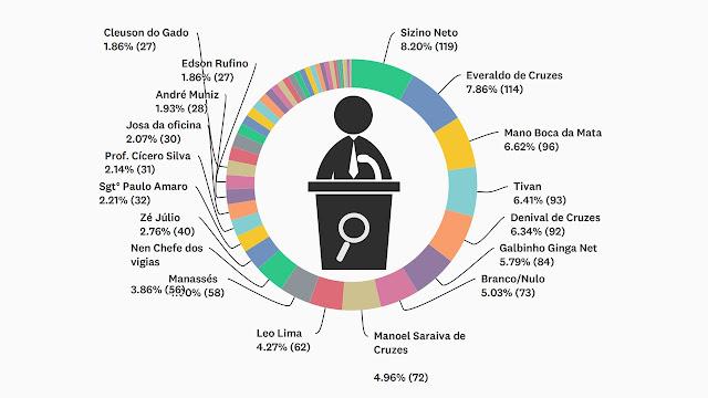 Resultado da pesquisa de intenção de voto para o cargo de vereador