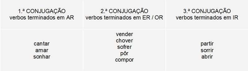 verbos - conjugação verbal
