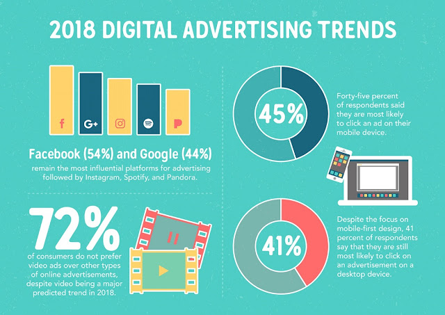 Facebook (54 percent), Google (44 percent) and Instagram (23 percent) are the most influential digital platform for advertising and marketing followed by Spotify, and Pandora.