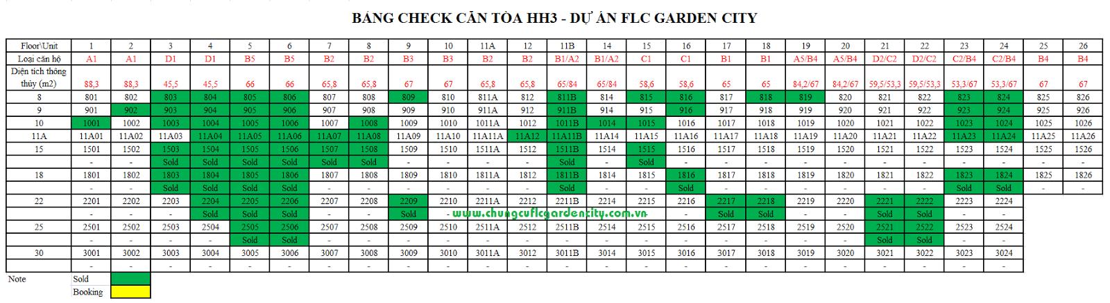 bang check can chung cu flc garden city