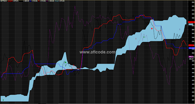 Accurate Ichimoku Chart Trading