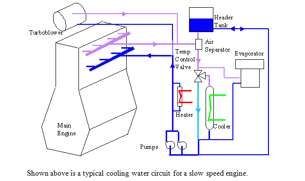 Shown Above Is A Typical Cooling Water Circuit For Slow Speed Engine Pump Via One Of Two Centrifugal Pumps Normally In Use With The