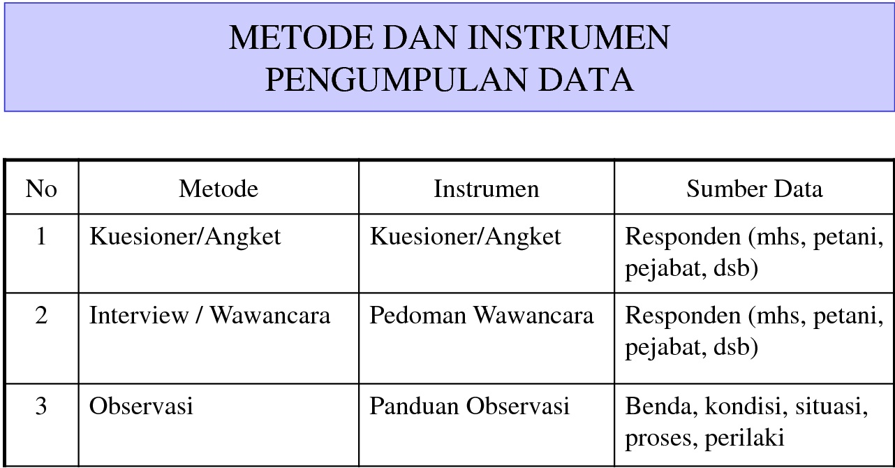 Metode Pengumpulan Data Tehnik Informatika