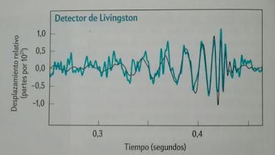 Onda gravitacional observada en el detector LIGO