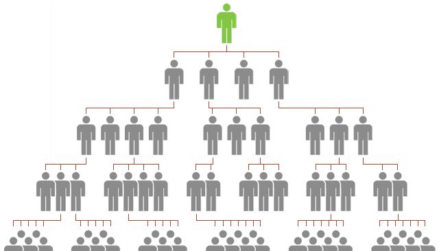 عوامل انتشار شركات التسويق الهرمي