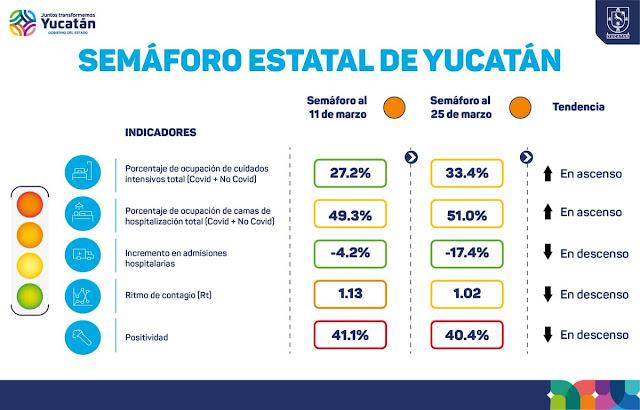 Yucatán en semáforo naranja; se han incrementado ingresos hospitalarios por Coronavirus