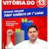 NOVA PESQUISA REGISTRADA CONFIRMA VITÓRIA DE TIAGO VENÂNCIO COM 56,93% DOS VOTOS NAS ELEIÇÕES MUNICIPAIS DE PONTO NOVO