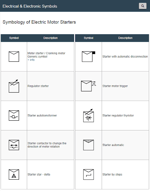 Symbols of Electric Starter Motors