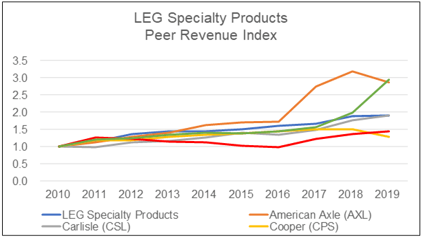 LEG Speciality Products Peer Revenue Index