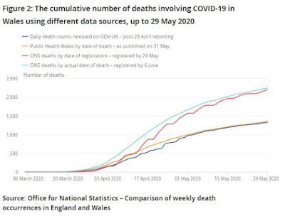 cumulative deaths  Wales up til 29 may 2020