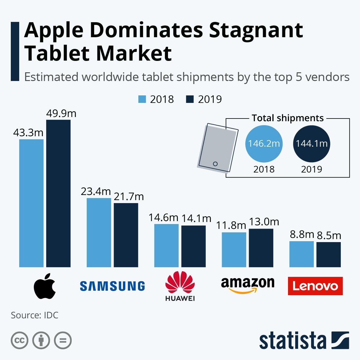 Apple Dominates Stagnant Tablet Market #infographic