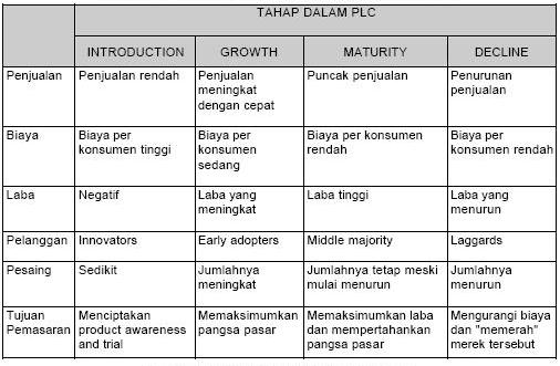 Karakteristik Tahapan Product Life Cycle