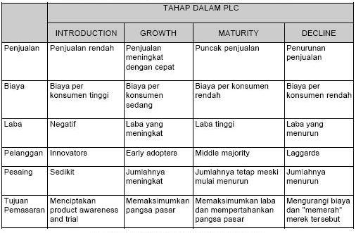 Karakteristik Tahapan Product Life Cycle