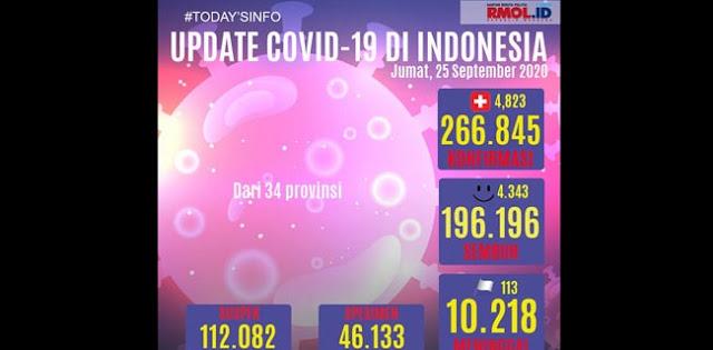 Kembali Tembus Rekor, Dalam Sehari Positif Corona Bertambah 4.823 Kasus