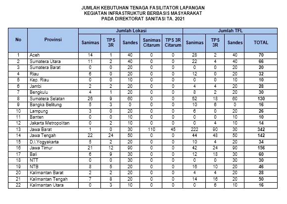 Lowongan Kerja Tenaga Fasilitator Lapangan Kementrian PUPR Diretorat Sanitasi Provinsi Banten