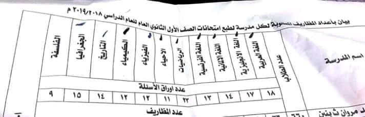 عدد أوراق امتحانات الصف الأول الثانوي 2019 نظام جديد