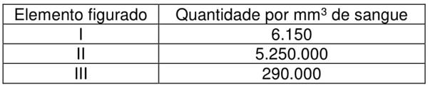 Elemento figurado - Quantidade por mm³ de sangue