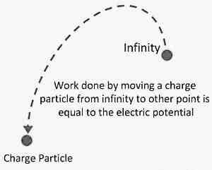 What is electric potential in simple words?