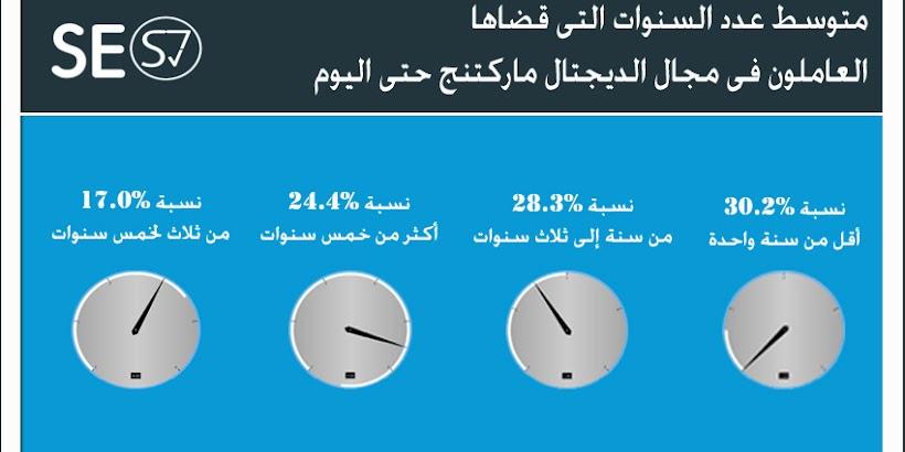 نظرة عامة على الـ Digital Marketing فى العالم العربى - أرقام مفاجئة وإخرى محفزة !
