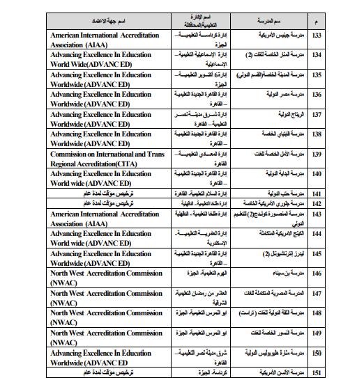 قائمة الشهادات العربية والأجنبية المعادلة بالثانوية العامة المصرية 510