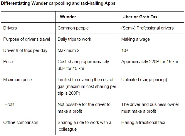 Differentiating Wunder carpooling and taxi-hailing Apps