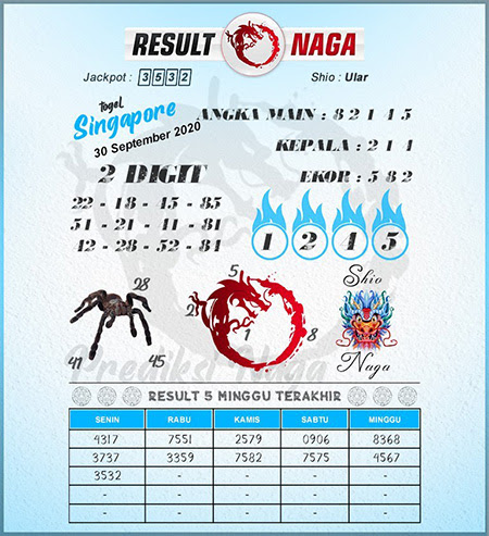 Prediksi Result Naga