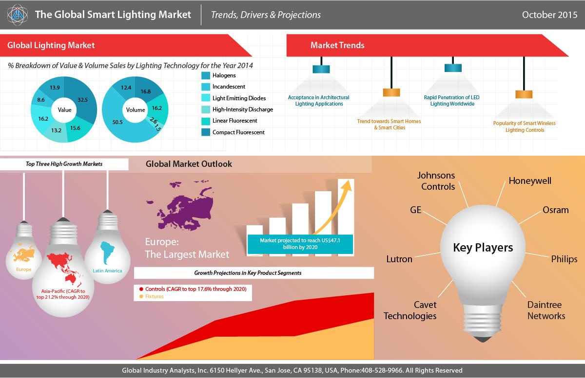 smart lighting market trends