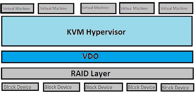 VDO-based virtual machines