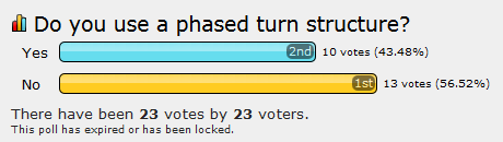 Phased turn poll (10 yes, 13 no)