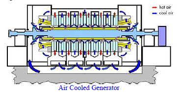 What are the Different Generator Cooling System in Power Plants