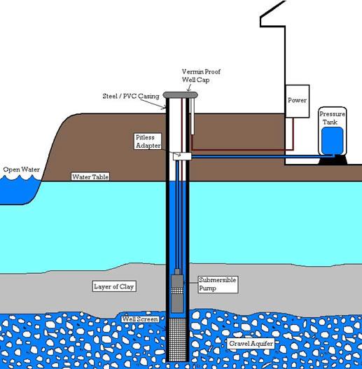 Tempat Jasa Pembuatan Sumur Bor Palembang, Sumatera Selatan Terdekat