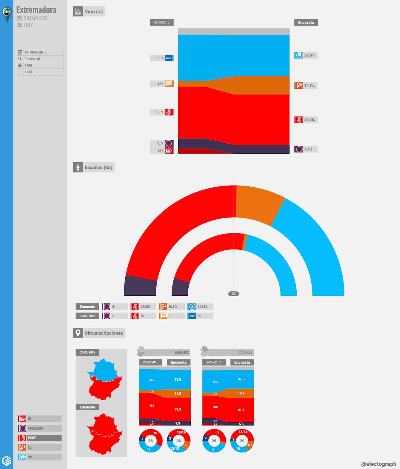 Gráfico de la encuesta para elecciones autonómicas en Extremadura realizada por SigmaDos para Hoy en mayo de 2018