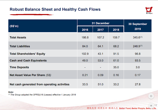 Details of Koufu Group's Assets, Liabilities, Cash and Cash Equivalents, Net Asset Value Per Share.