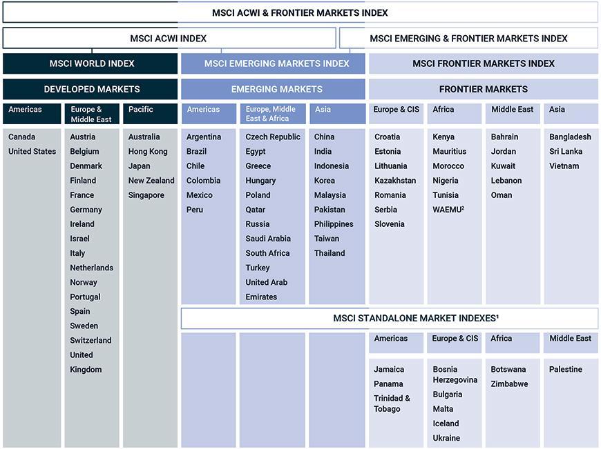 Índex globals MSCI