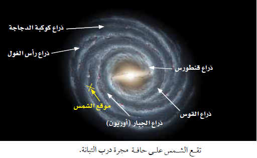 ما وراء الأرض: المجرات