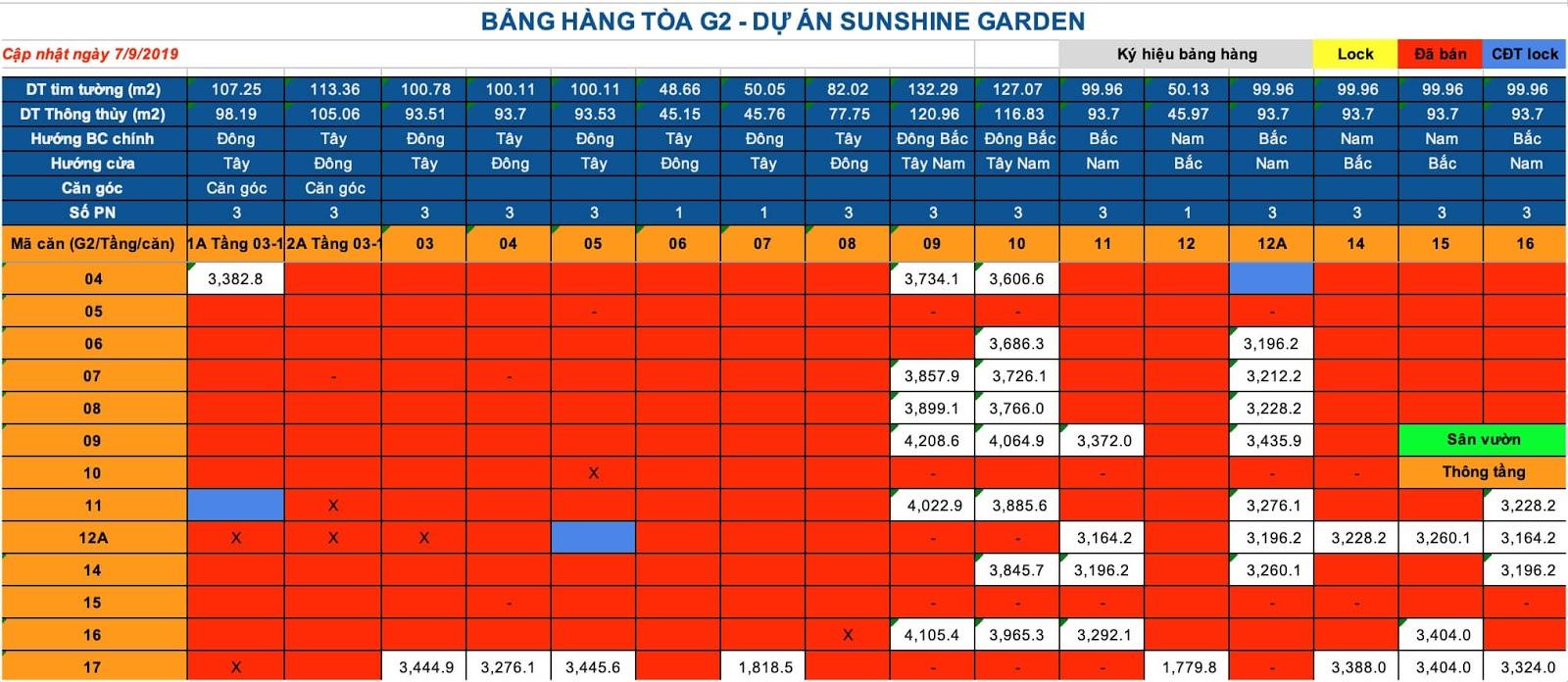 Bảng giá toà G2 chung cư Sunshine Garden
