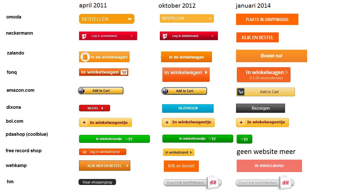 fbea6d2f96a Google Ads Blog: Oranje belangrijkste kleur call-to-action