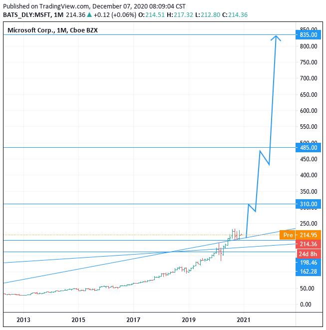 2021-2025 NASDAQ:MSFT Microsoft stock price forecast, Buy, Target 835 (+290.19%)