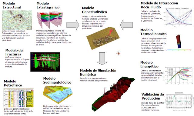 Estudios Integrados modelos estáticos dinámicos