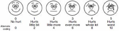 Analog Pain Scale