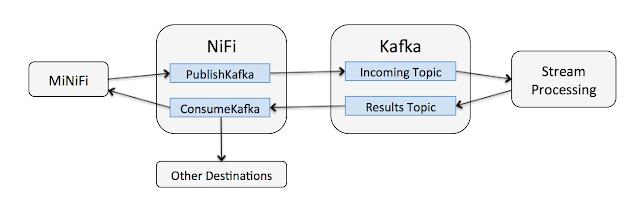 Bi-Directional Data Flows