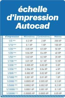 échelle d'impression Autocad