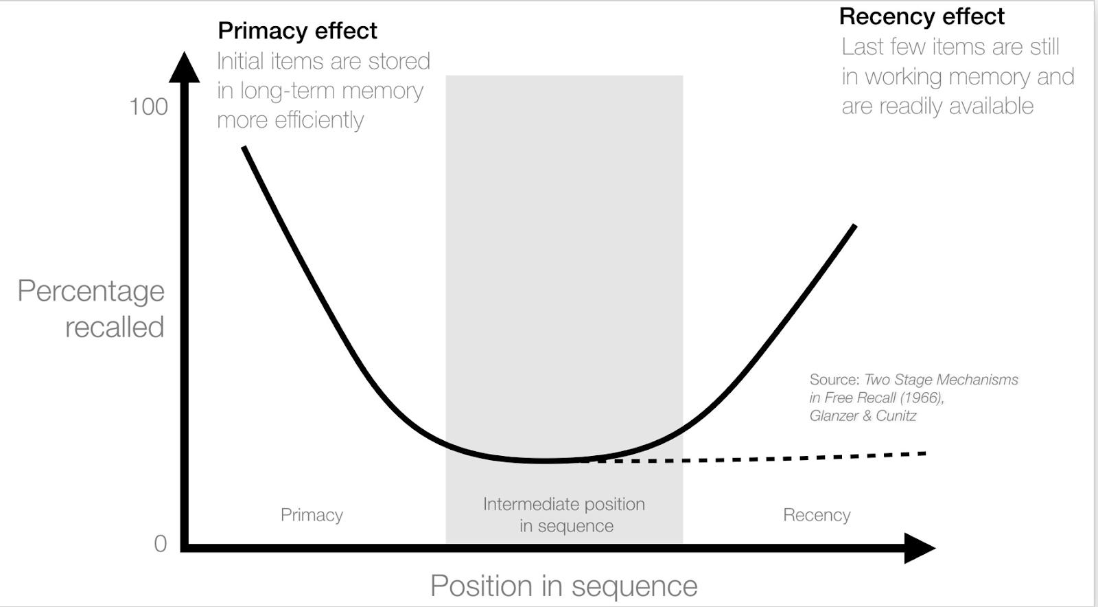 Primacy Effekt
