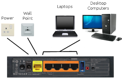 Pengertian Router dan Manfaatnya