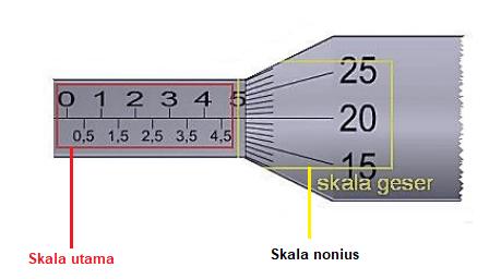 Skala Mikrometer Sekrup