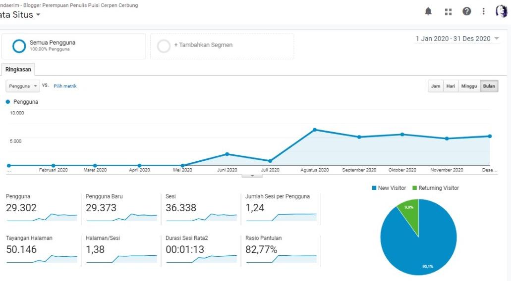 Google Analytics Kyndaerim, Google Analytics
