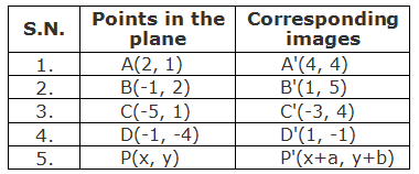 Table of points and their corresponding images under the translation through translation vector T = (2, 3).