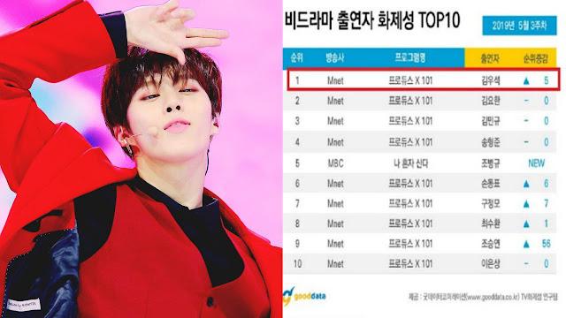 Permalink to Kim Wooseok Produce X 101, Sabet Ranking No. 1 Di Peringkat Rating Popularitas Non-Drama