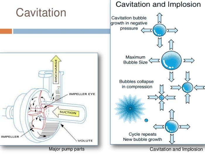 Burbujas formadas por la cavitación dentro de una bomba