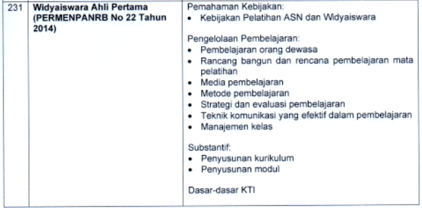 Kisi-kisi Materi SKB CPNS 2021: Widyaiswara (Ahli Pertama)